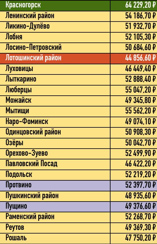 Сколько стоит справка для бассейна в Ликино-Дулево