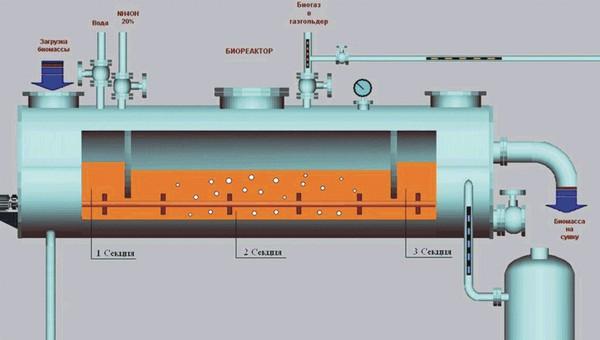 Под Серпуховом появится мощный биореактор для отходов